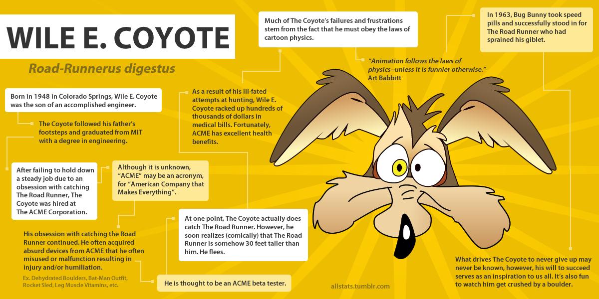 Wile E. Coyote a history?