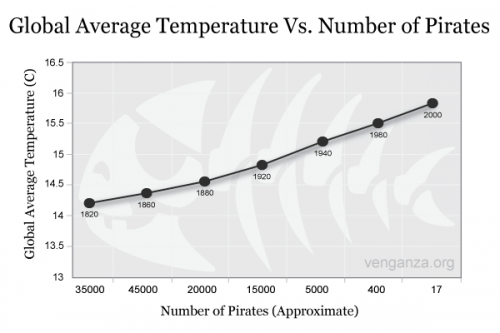 Pirates Vs Temp