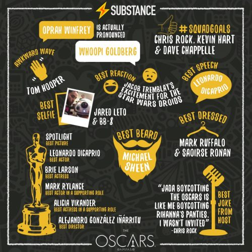 Substance Oscar Infographics