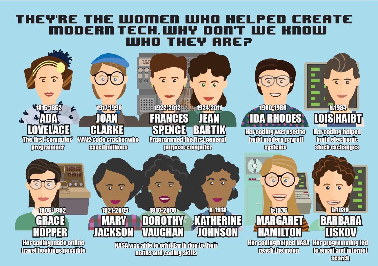 Computer Women