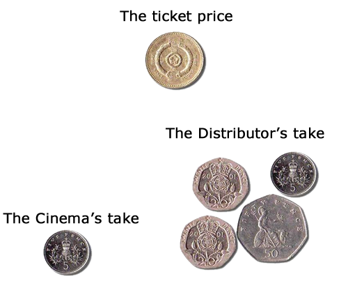 Who takes what from your ticket price