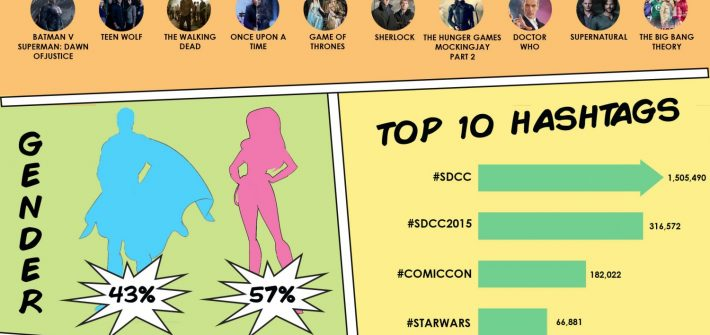 ComicCon – the social film buzz
