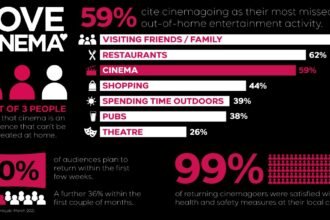 UK audiences eager to return to the big screen